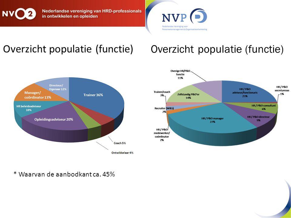 Overzicht populatie (functie) * Waarvan de aanbodkant ca. 45%