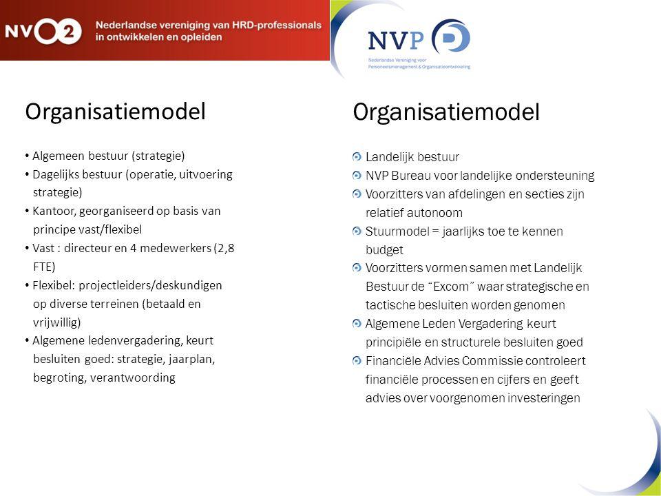 Organisatiemodel Algemeen bestuur (strategie) Dagelijks bestuur (operatie, uitvoering strategie) Kantoor, georganiseerd op basis van principe vast/fle