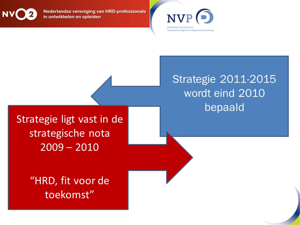 Strategie ligt vast in de strategische nota 2009 – 2010 HRD, fit voor de toekomst Strategie 2011-2015 wordt eind 2010 bepaald