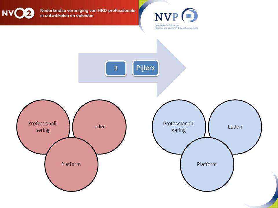 Professionali- sering Leden Platform Professionali- sering Leden Platform 3 Pijlers