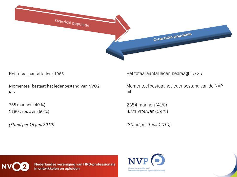 Het totaal aantal leden: 1965 Momenteel bestaat het ledenbestand van NVO2 uit: 785 mannen (40 %) 1180 vrouwen (60 %) (Stand per 15 juni 2010) Het totaal aantal leden bedraagt: 5725.