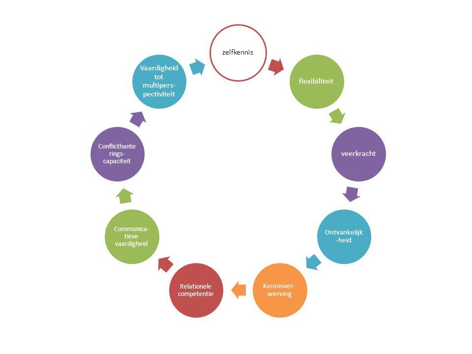 zelfkennisflexibiliteitveerkracht Ontvankelijk -heid Kennisver- werving Relationele competentie Communica- tieve vaardigheid Conflicthante rings- capa