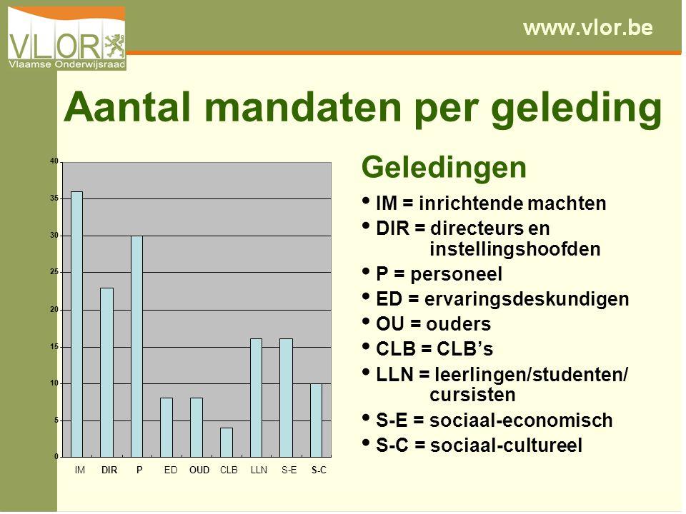 Aantal mandaten per geleding Geledingen IM = inrichtende machten DIR = directeurs en instellingshoofden P = personeel ED = ervaringsdeskundigen OU = ouders CLB = CLB's LLN = leerlingen/studenten/ cursisten S-E = sociaal-economisch S-C = sociaal-cultureel 0 5 10 15 20 25 30 35 40 IMDIRPEDOUDCLBLLNS-ES-C