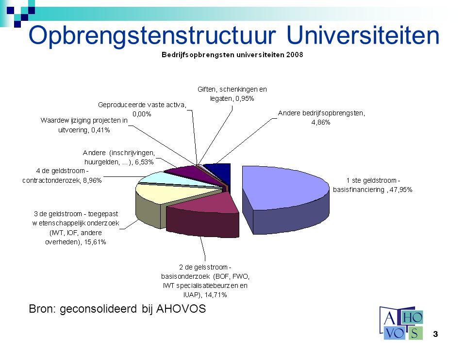 14 Bijzondere elementen Toelage associaties Aanmoedigingsfonds Studiecentra open hoger onderwijs (NL!) Wettelijke en conventionele werkgeversbijdragen privaatrechtelijke universiteiten