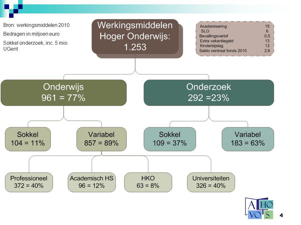 4 Bron: werkingsmiddelen 2010 Bedragen in miljoen euro Sokkel onderzoek, inc. 5 mio. UGent