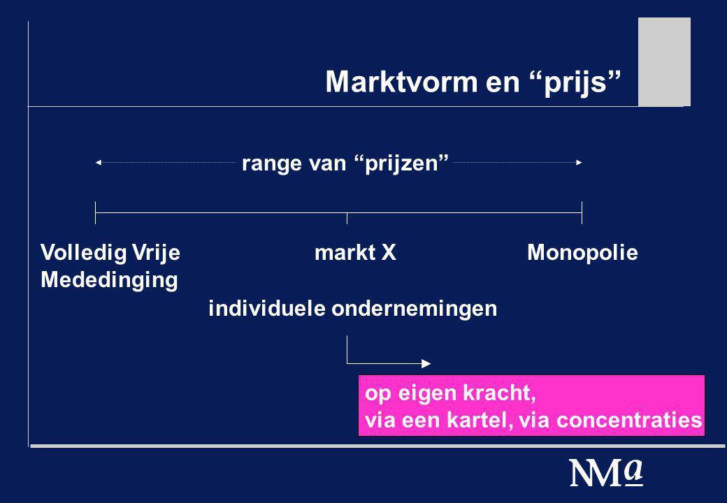 """Marktvorm en """"prijs"""" Volledig Vrije Mededinging Monopoliemarkt X individuele ondernemingen range van """"prijzen"""" op eigen kracht, via een kartel, via co"""