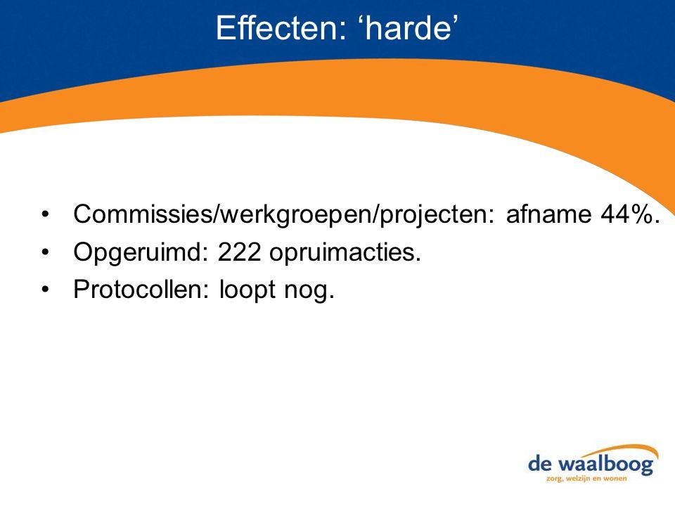 Effecten: 'harde' Commissies/werkgroepen/projecten: afname 44%. Opgeruimd: 222 opruimacties. Protocollen: loopt nog.