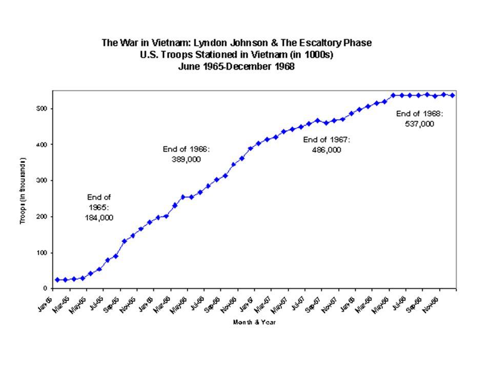 Amerikaanse slachtoffers tijdens gevechten 1960-3 1964 1965 1966 1967 759 137 1369 5008 9378 1968 1969 1970 31971 1972 14.592 9414 4221 1380 300
