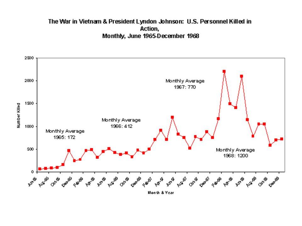 Feitelijkheden Van de 486.000 soldaten in Vietnam in 1967 telde de infanterie in het veld minder dan 50.000 man (= 10%).