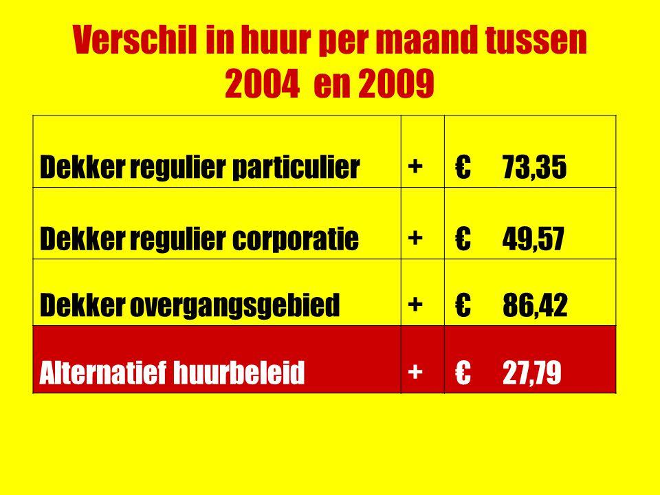 Verschil in huur per maand tussen 2004 en 2009 Dekker regulier particulier+ € 73,35 Dekker regulier corporatie+ € 49,57 Dekker overgangsgebied+ € 86,42 Alternatief huurbeleid+ € 27,79