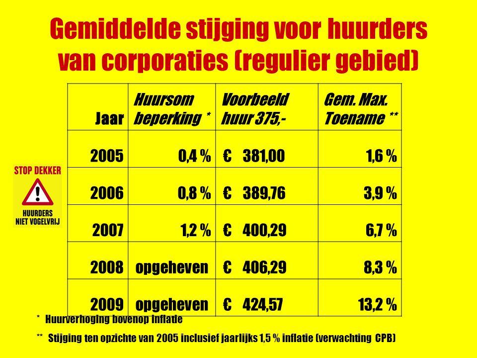 Gemiddelde stijging voor huurders van corporaties (regulier gebied) Jaar Huursom beperking * Voorbeeld huur 375,- Gem.