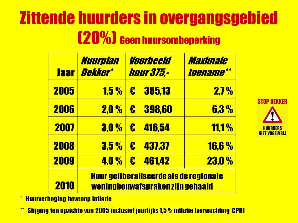 Zittende huurders in overgangsgebied (20%) Geen huursombeperking Jaar Huurplan Dekker* Voorbeeld huur 375,- Maximale toename** 20051,5 % € 385,132,7 % 20062,0 % € 398,606,3 % 20073,0 % € 416,5411,1 % 20083,5 % € 437,3716,6 % 20094,0 % € 461,4223,0 % 2010 Huur geliberaliseerde als de regionale woningbouwafspraken zijn gehaald * Huurverhoging bovenop inflatie ** Stijging ten opzichte van 2005 inclusief jaarlijks 1,5 % inflatie (verwachting CPB)