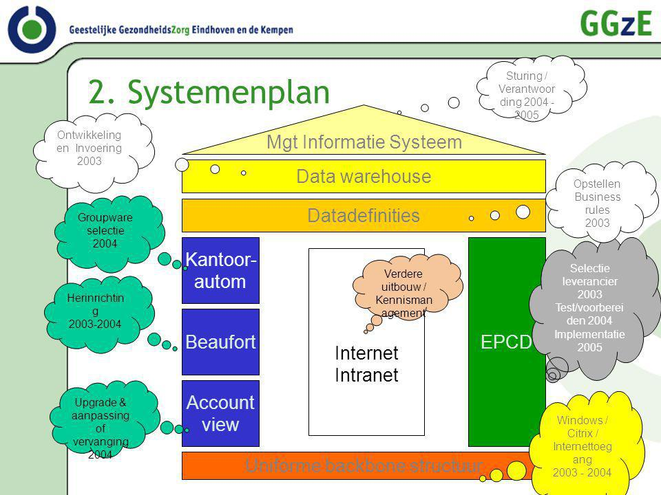 2. Systemenplan Account view Beaufort EPCD Mgt Informatie Systeem Datadefinities Internet Intranet Selectie leverancier 2003 Test/voorberei den 2004 I