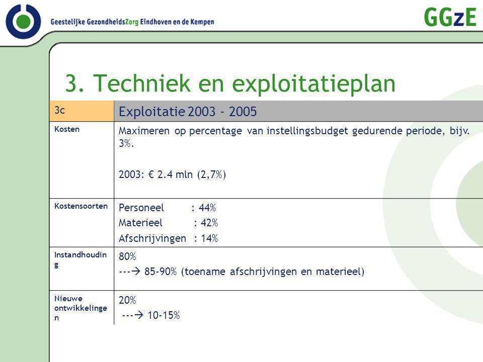 3. Techniek en exploitatieplan 3c Exploitatie 2003 - 2005 Kosten Maximeren op percentage van instellingsbudget gedurende periode, bijv. 3%. 2003: € 2.