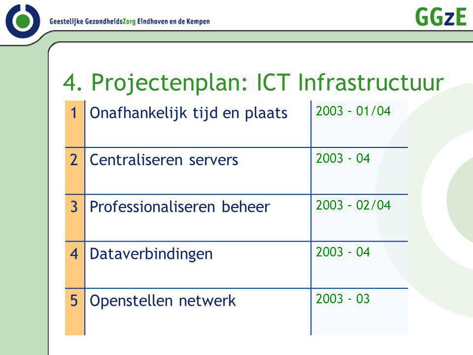 4. Projectenplan: ICT Infrastructuur 1Onafhankelijk tijd en plaats 2003 – 01/04 2Centraliseren servers 2003 - 04 3Professionaliseren beheer 2003 – 02/