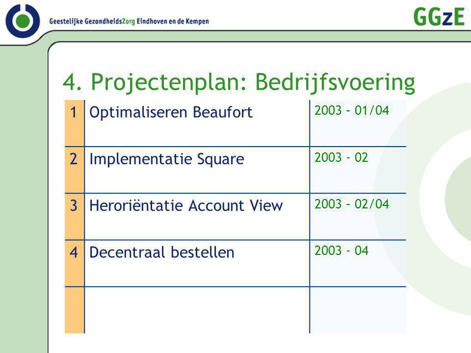 4. Projectenplan: Bedrijfsvoering 1Optimaliseren Beaufort 2003 – 01/04 2Implementatie Square 2003 - 02 3Heroriëntatie Account View 2003 – 02/04 4Decen
