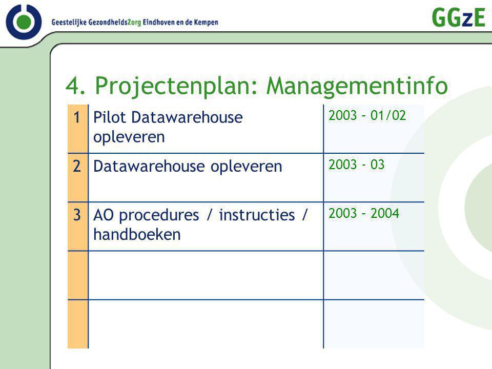 4. Projectenplan: Managementinfo 1Pilot Datawarehouse opleveren 2003 – 01/02 2Datawarehouse opleveren 2003 - 03 3AO procedures / instructies / handboe