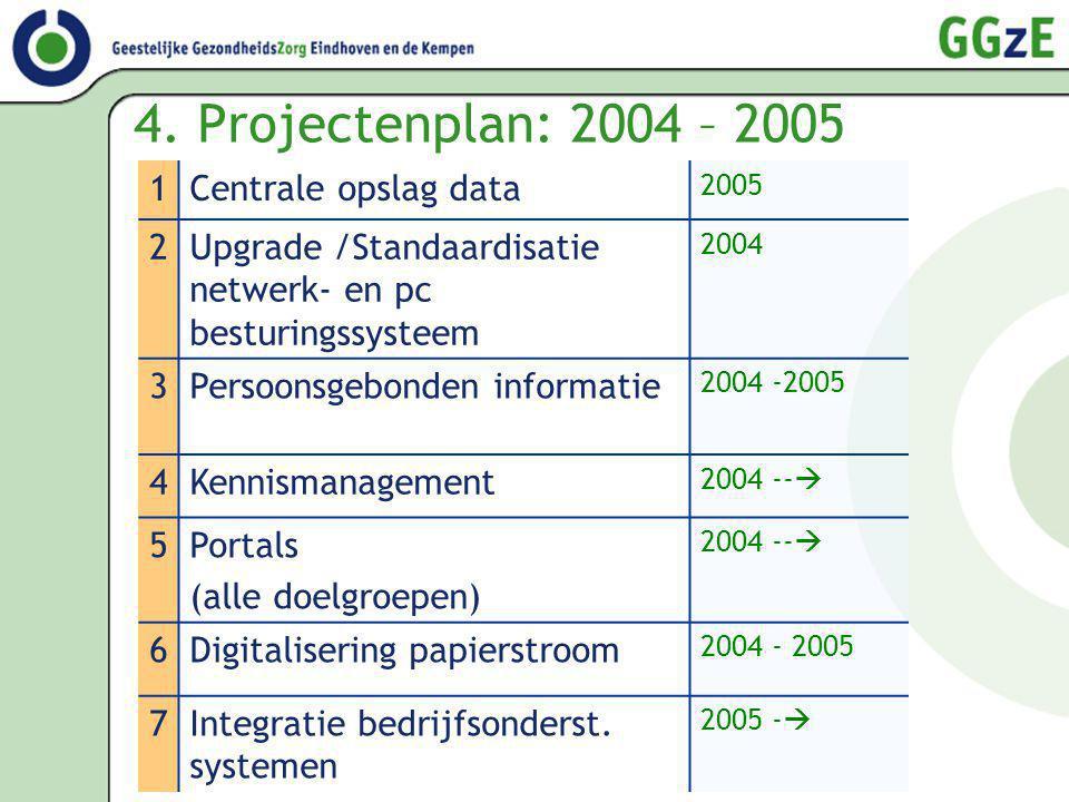 4. Projectenplan: 2004 – 2005 1Centrale opslag data 2005 2Upgrade /Standaardisatie netwerk- en pc besturingssysteem 2004 3Persoonsgebonden informatie