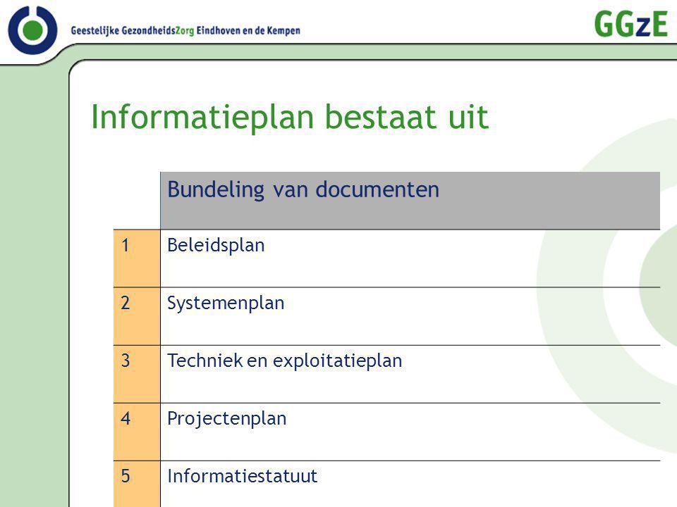 Informatieplan bestaat uit Bundeling van documenten 1Beleidsplan 2Systemenplan 3Techniek en exploitatieplan 4Projectenplan 5Informatiestatuut