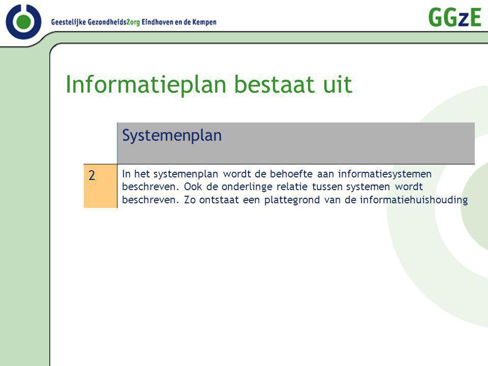 Informatieplan bestaat uit Systemenplan 2 In het systemenplan wordt de behoefte aan informatiesystemen beschreven. Ook de onderlinge relatie tussen sy