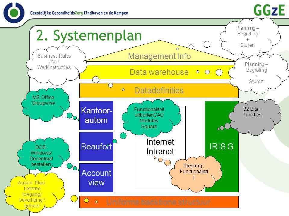 2. Systemenplan Account view Beaufort Kantoor- autom IRIS G Management Info Data warehouse Uniforme backbone structuur Internet Intranet Datadefinitie