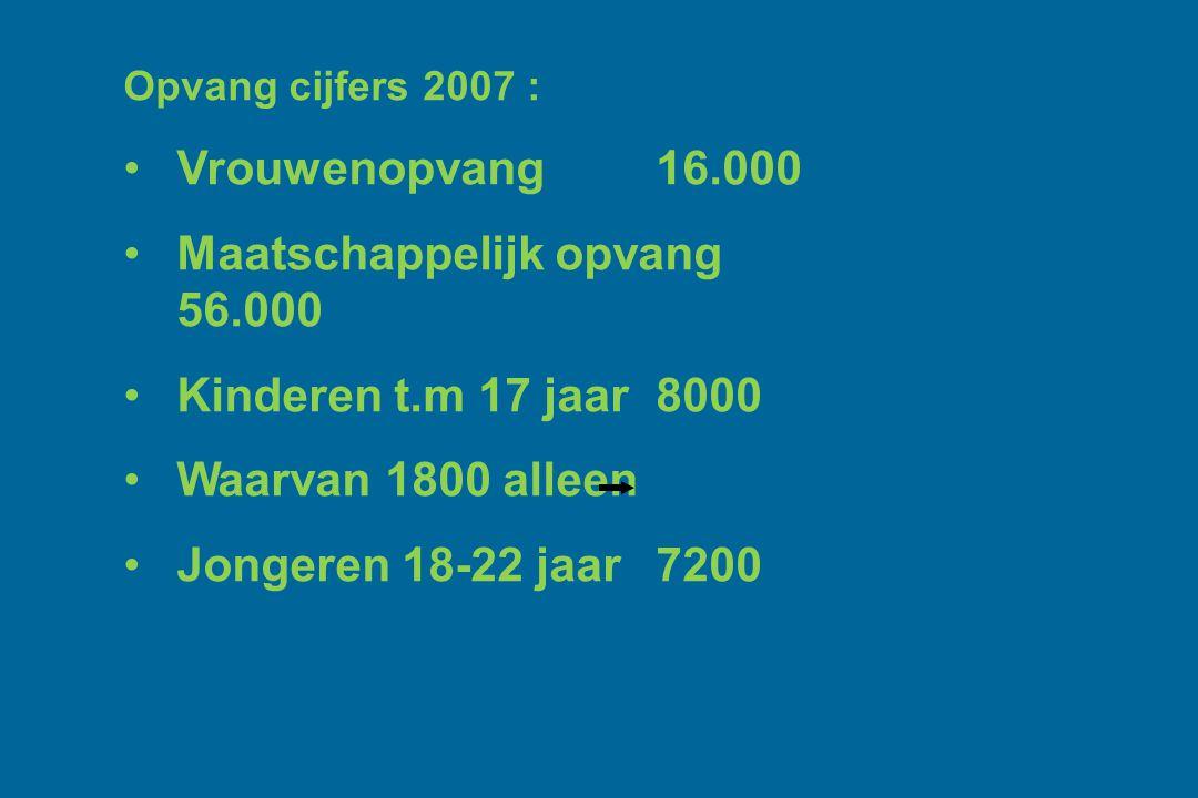 Opvang cijfers 2007 : Vrouwenopvang 16.000 Maatschappelijk opvang 56.000 Kinderen t.m 17 jaar 8000 Waarvan 1800 alleen Jongeren 18-22 jaar 7200
