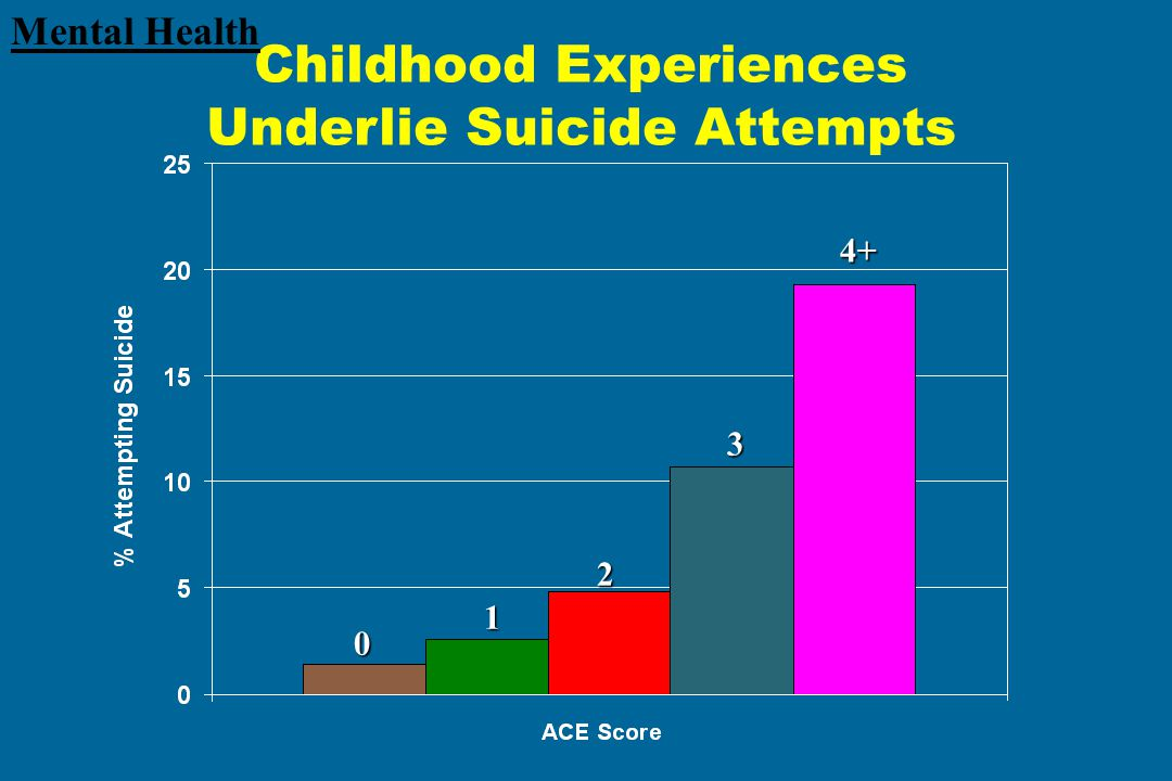 Childhood Experiences Underlie Suicide Attempts 1 2 0 3 4+ Mental Health