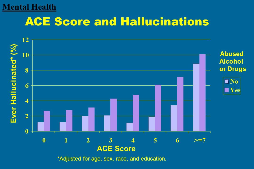 ACE Score Ever Hallucinated* (%) Abused Alcohol or Drugs *Adjusted for age, sex, race, and education.