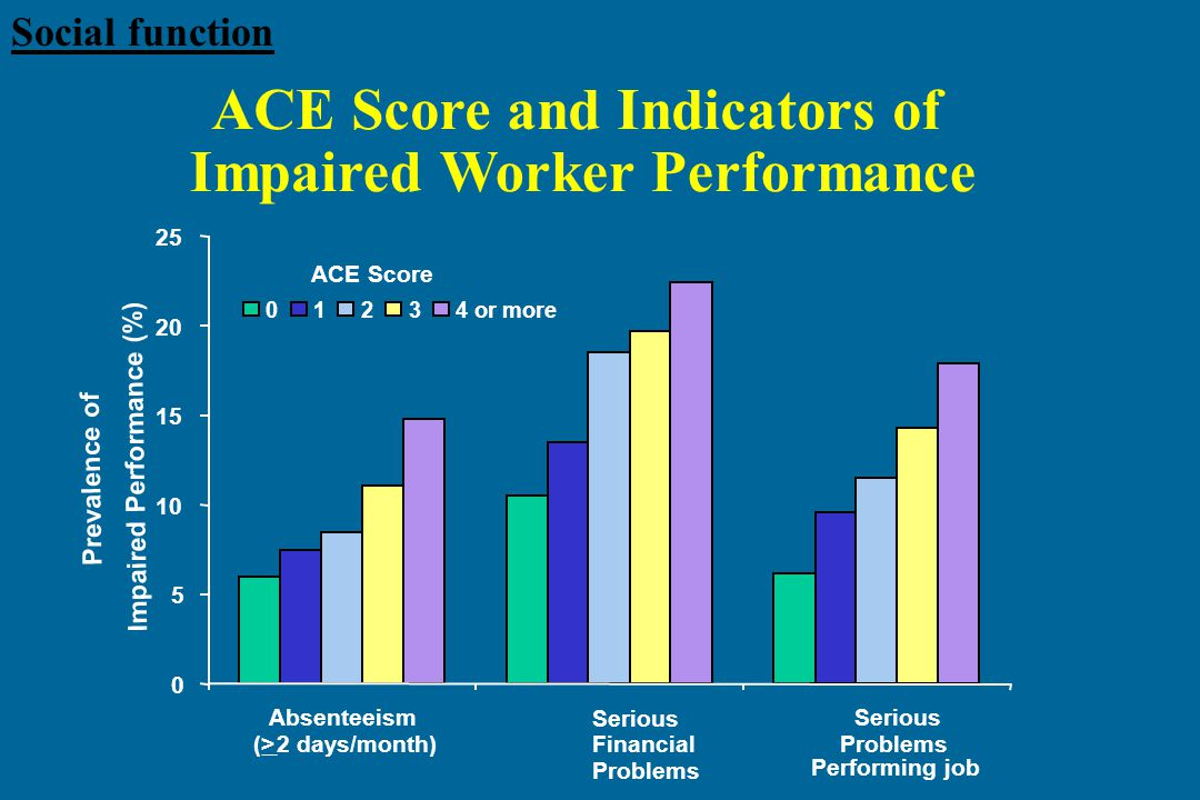 Social function ACE Score and Indicators of Impaired Worker Performance 0 5 10 15 20 25 01234 or more ACE Score Absenteeism (>2 days/month) Serious Financial Problems Serious Problems Prevalence of Impaired Performance (%) Performing job