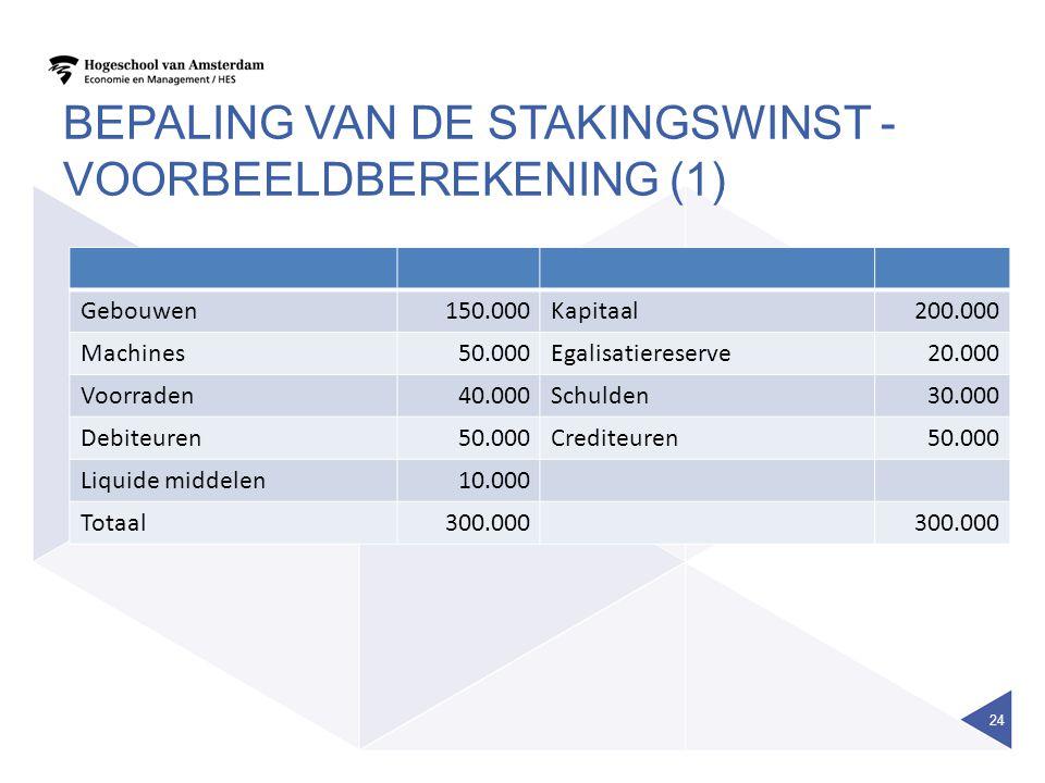 BEPALING VAN DE STAKINGSWINST - VOORBEELDBEREKENING (1) Gebouwen150.000Kapitaal200.000 Machines50.000Egalisatiereserve20.000 Voorraden40.000Schulden30
