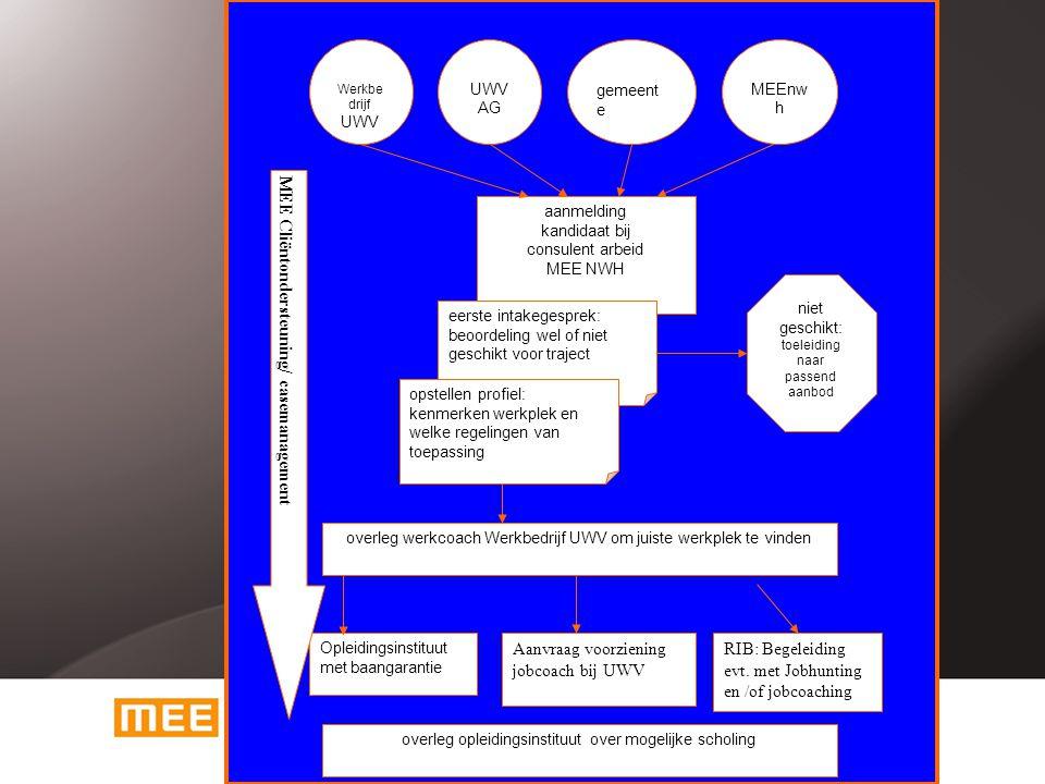 Werkbe drijf UWV UWV AG gemeent e MEEnw h aanmelding kandidaat bij consulent arbeid MEE NWH eerste intakegesprek: beoordeling wel of niet geschikt voor traject opstellen profiel: kenmerken werkplek en welke regelingen van toepassing niet geschikt: toeleiding naar passend aanbod overleg werkcoach Werkbedrijf UWV om juiste werkplek te vinden Opleidingsinstituut met baangarantie overleg opleidingsinstituut over mogelijke scholing Aanvraag voorziening jobcoach bij UWV RIB: Begeleiding evt.