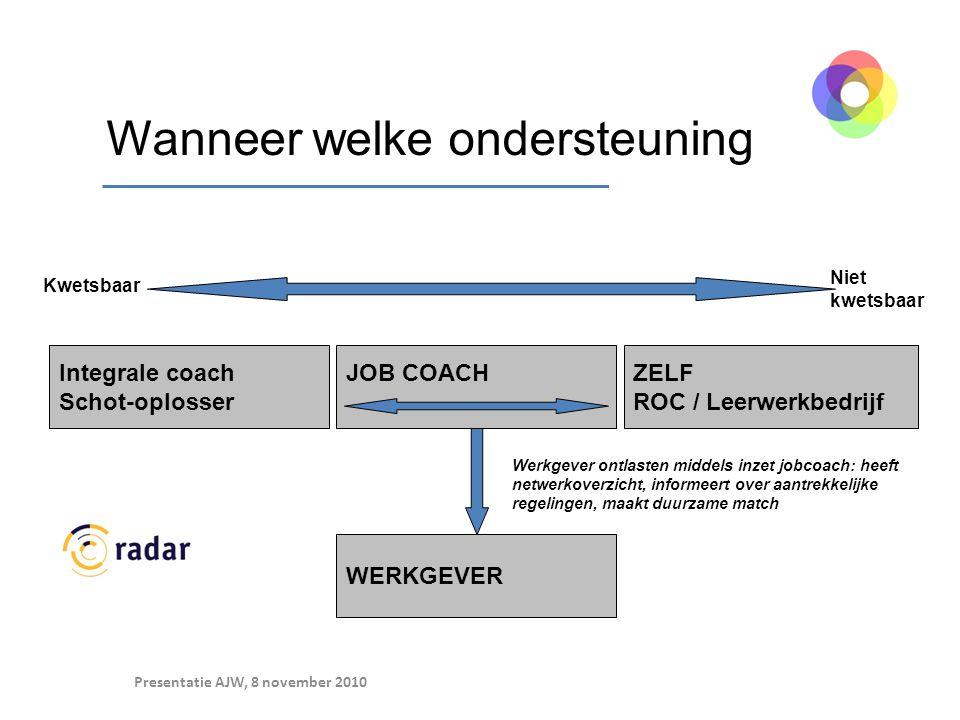 Wanneer welke ondersteuning JOB COACH ZELF ROC / Leerwerkbedrijf Integrale coach Schot-oplosser Kwetsbaar Niet kwetsbaar WERKGEVER Werkgever ontlasten