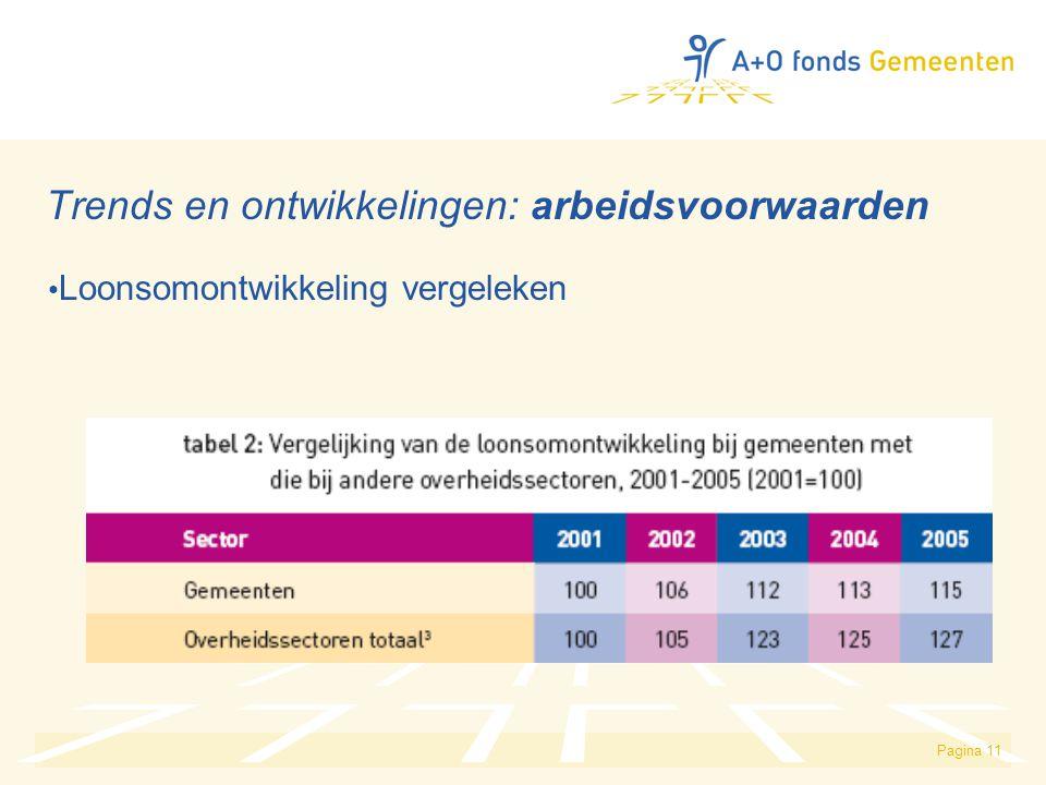 Pagina 11 Trends en ontwikkelingen: arbeidsvoorwaarden Loonsomontwikkeling vergeleken