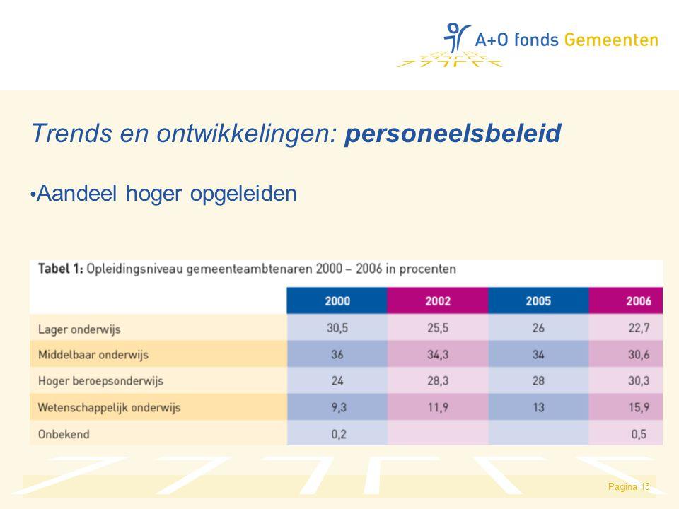 Pagina 15 Trends en ontwikkelingen: personeelsbeleid Aandeel hoger opgeleiden