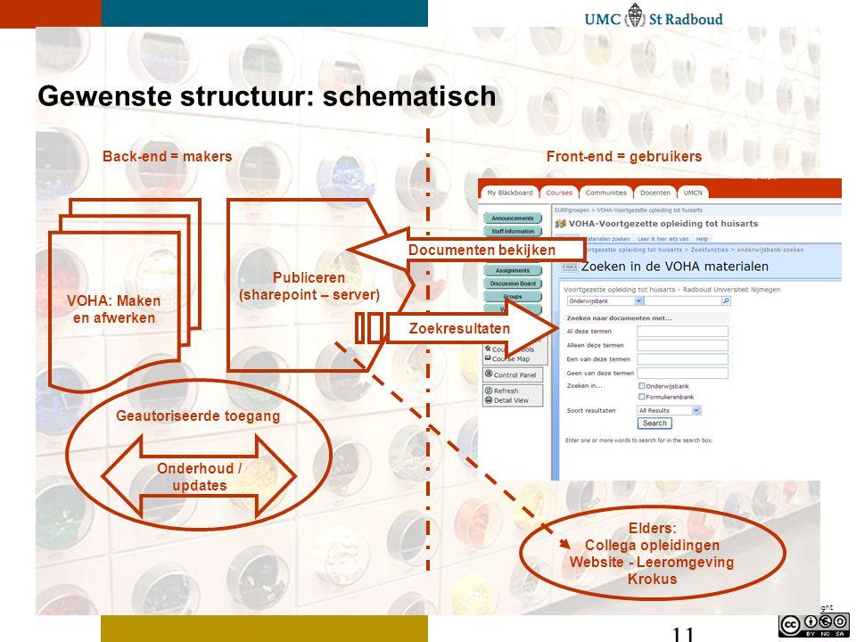 Copyright 11 Gewenste structuur: schematisch VOHA: Maken en afwerken Publiceren (sharepoint – server) Onderhoud / updates Geautoriseerde toegang Elder