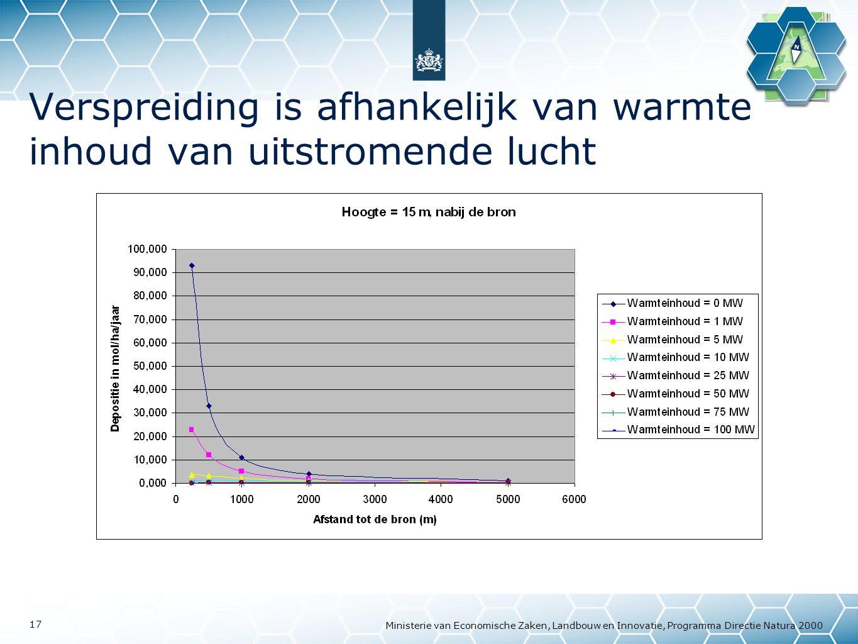 Ministerie van Economische Zaken, Landbouw en Innovatie, Programma Directie Natura 2000 17 Verspreiding is afhankelijk van warmte inhoud van uitstromende lucht