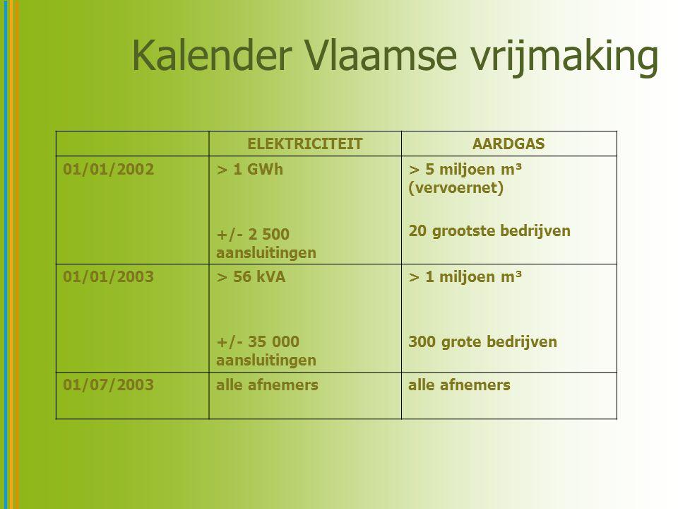 Kalender Vlaamse vrijmaking ELEKTRICITEITAARDGAS 01/01/2002> 1 GWh +/- 2 500 aansluitingen > 5 miljoen m³ (vervoernet) 20 grootste bedrijven 01/01/2003> 56 kVA +/- 35 000 aansluitingen > 1 miljoen m³ 300 grote bedrijven 01/07/2003alle afnemers