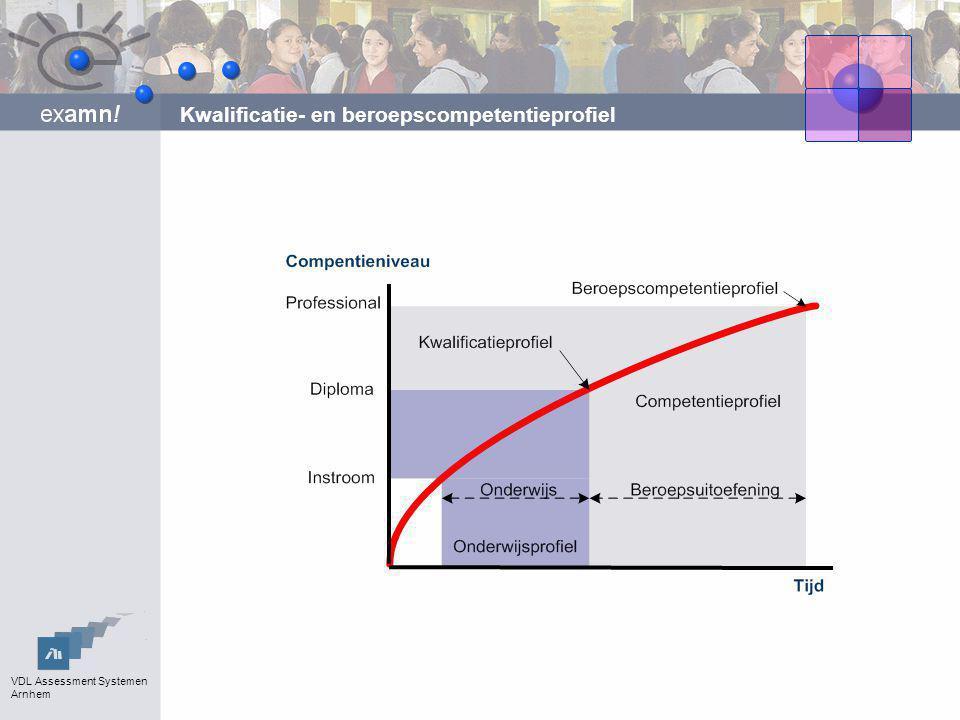 VDL Assessment Systemen Arnhem Werk Planning Agenda en planner Afspraken (algemeen) Functieprofiel Actieplan Open actieplannen Leerobjecten