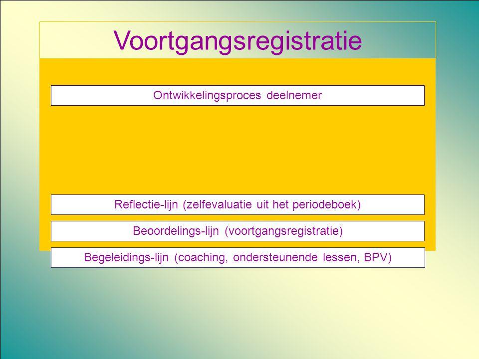 Voortgangsregistratie Ontwikkelingsproces deelnemer Reflectie-lijn (zelfevaluatie uit het periodeboek) Beoordelings-lijn (voortgangsregistratie) Begel