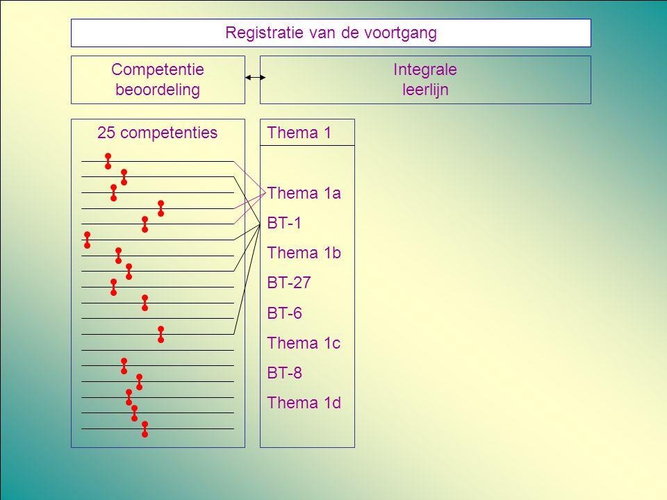 Registratie van de voortgang Integrale leerlijn Competentie beoordeling 25 competentiesThema 1 Thema 1a BT-1 Thema 1b BT-27 BT-6 Thema 1c BT-8 Thema 1
