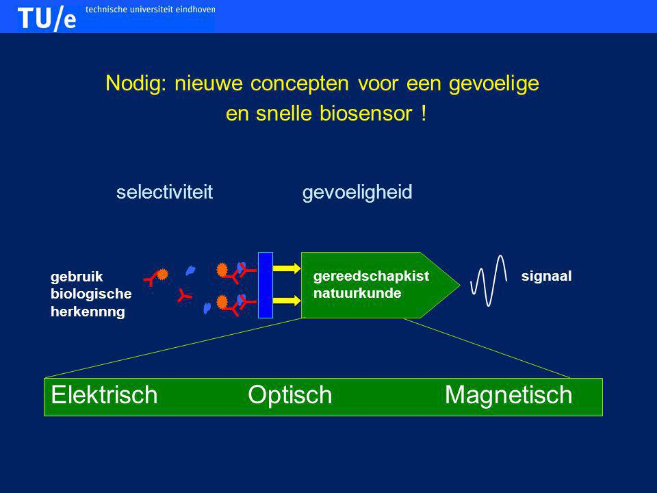 Biologische herkenning: gebruik immuunsysteem natuur celoppervlak  sensoroppervlak antilichaam 20 nm eiwit herkenning van één soort eiwit