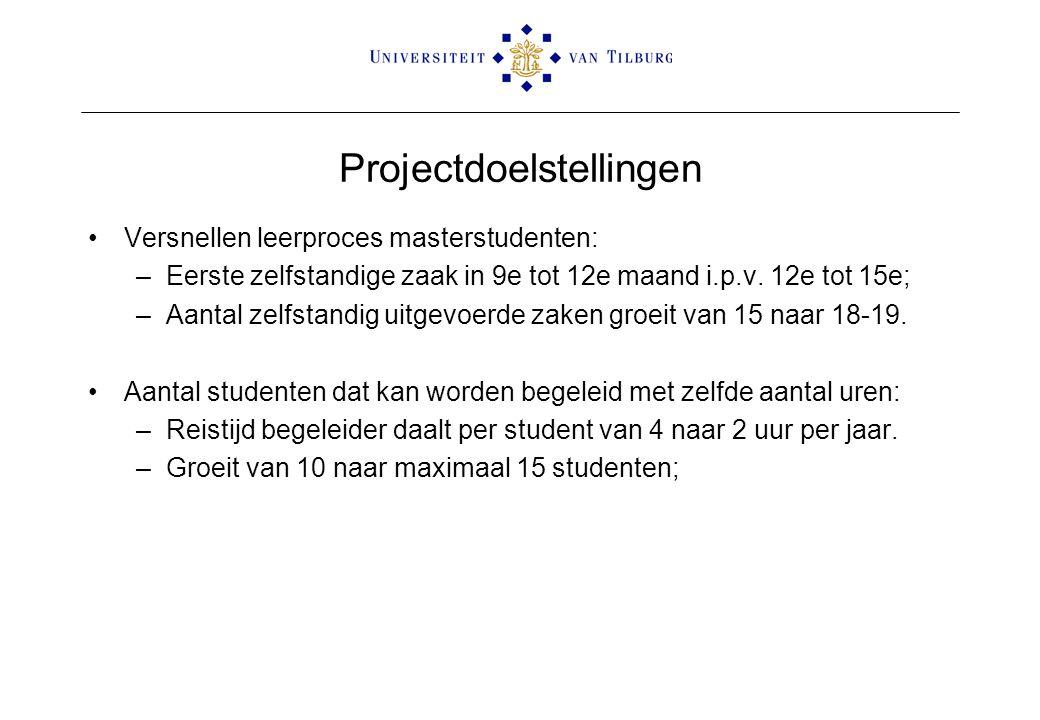 Projectdoelstellingen Versnellen leerproces masterstudenten: –Eerste zelfstandige zaak in 9e tot 12e maand i.p.v. 12e tot 15e; –Aantal zelfstandig uit