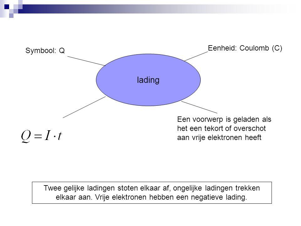 lading Symbool: Q Eenheid: Coulomb (C) Een voorwerp is geladen als het een tekort of overschot aan vrije elektronen heeft Twee gelijke ladingen stoten