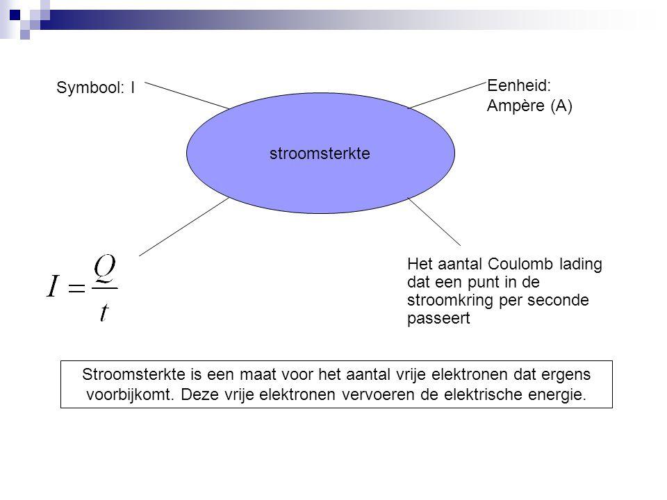 Symbool: I Het aantal Coulomb lading dat een punt in de stroomkring per seconde passeert stroomsterkte Eenheid: Ampère (A) Stroomsterkte is een maat v