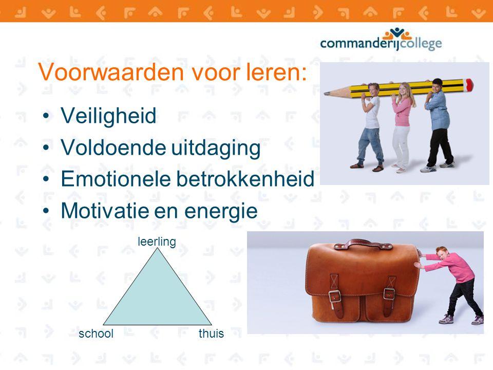 Voorwaarden voor leren: Veiligheid Voldoende uitdaging Emotionele betrokkenheid Motivatie en energie leerling thuisschool