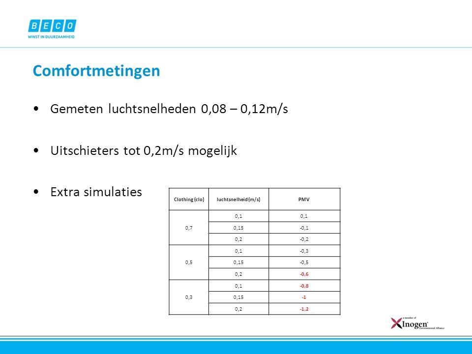 Gemeten luchtsnelheden 0,08 – 0,12m/s Uitschieters tot 0,2m/s mogelijk Extra simulaties Clothing (clo)luchtsnelheid (m/s)PMV 0,7 0,1 0,15-0,1 0,2-0,2