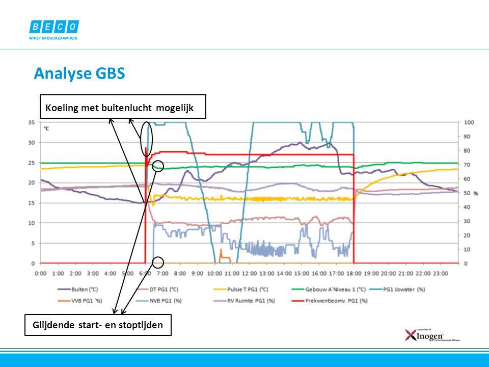 Analyse GBS Koeling met buitenlucht mogelijk Glijdende start- en stoptijden