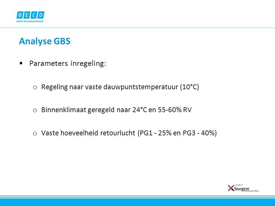 Analyse GBS Parameters inregeling: o Regeling naar vaste dauwpuntstemperatuur (10°C) o Binnenklimaat geregeld naar 24°C en 55-60% RV o Vaste hoeveelhe