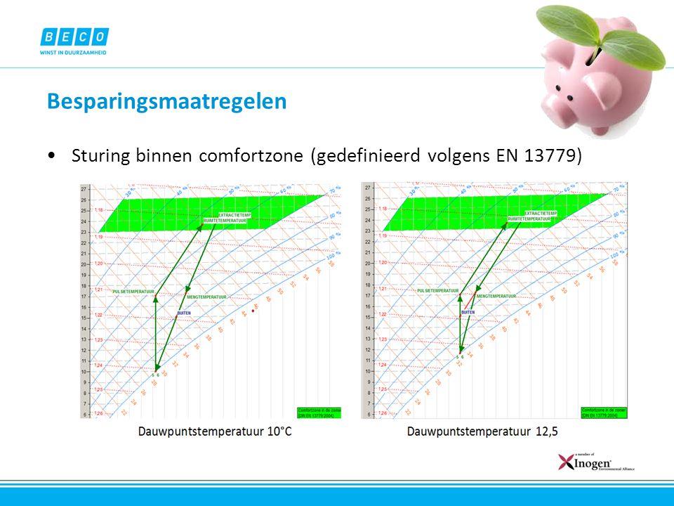 Besparingsmaatregelen Sturing binnen comfortzone (gedefinieerd volgens EN 13779)