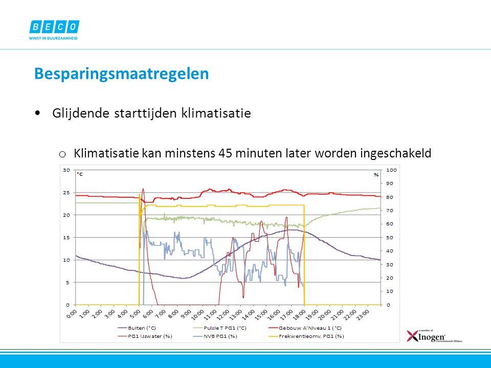 Besparingsmaatregelen Glijdende starttijden klimatisatie o Klimatisatie kan minstens 45 minuten later worden ingeschakeld